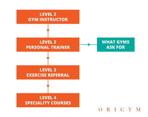 Free personal trainer qualifications image