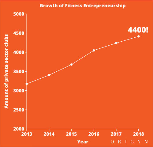 Highest paying fitness jobs: growth of fitness entrepreneurship