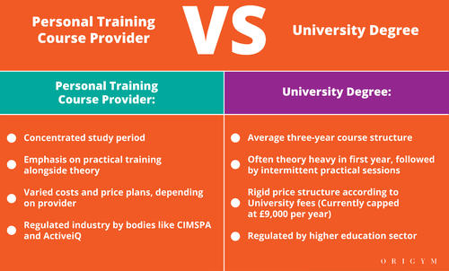 Highest paying fitness jobs: personal training course vs degree