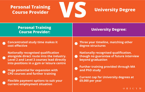 Highest paying fitness jobs: personal training vs degree graphic