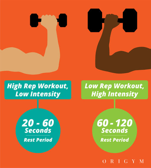 calisthenics for beginners: chart on reps and intensity