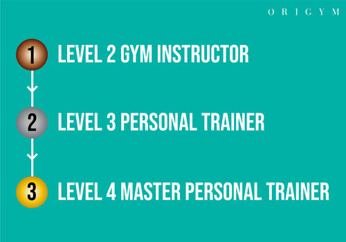 level 3 master personal trainer