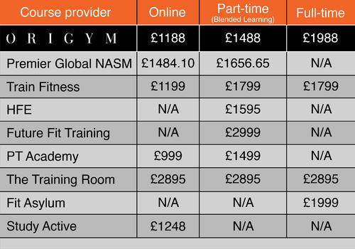 comparison table for Personal trainer courses prices