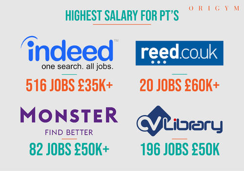 highest salary for PT's as a master personal trainer