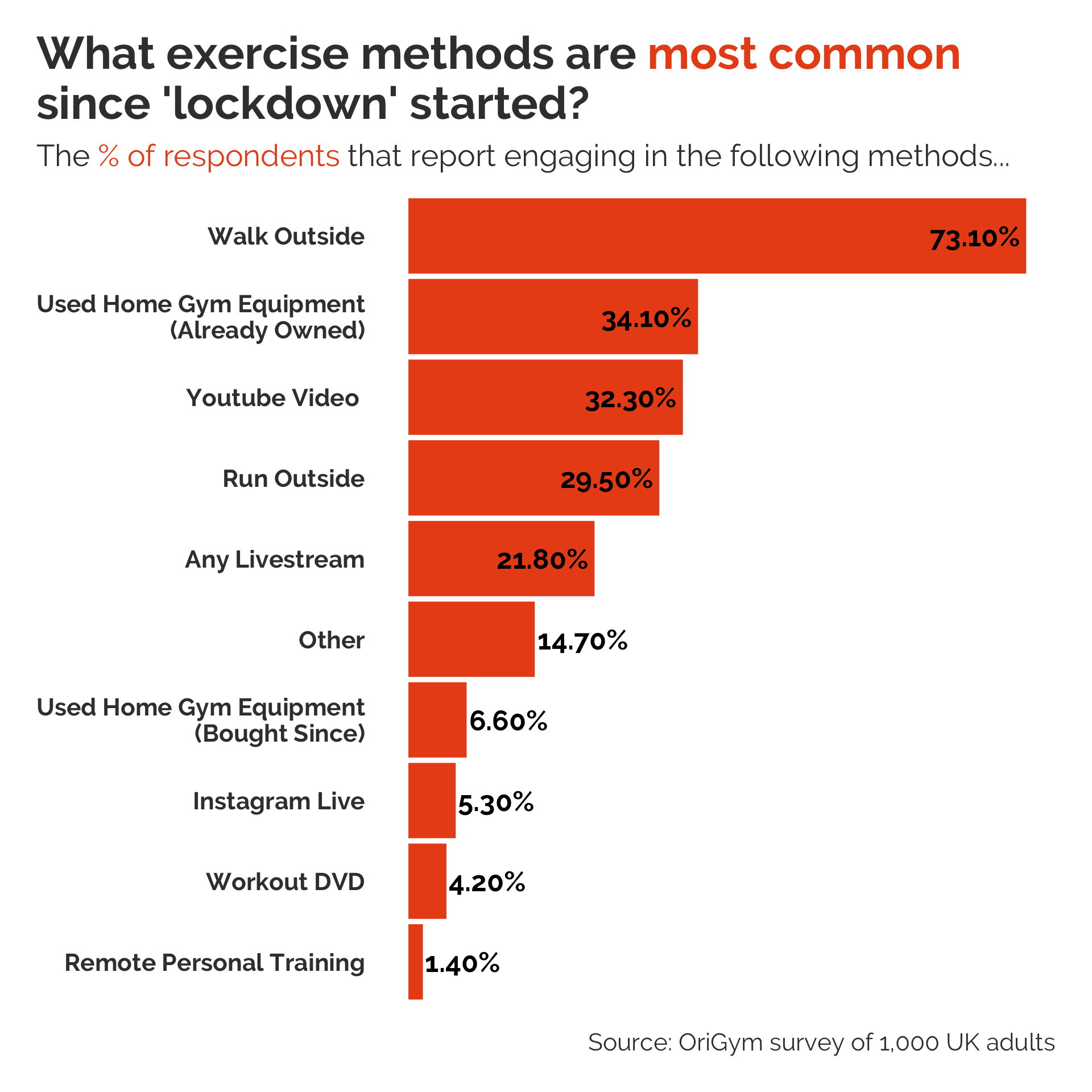 Changing Dynamics Of Exercise Routines During Lockdown Origym