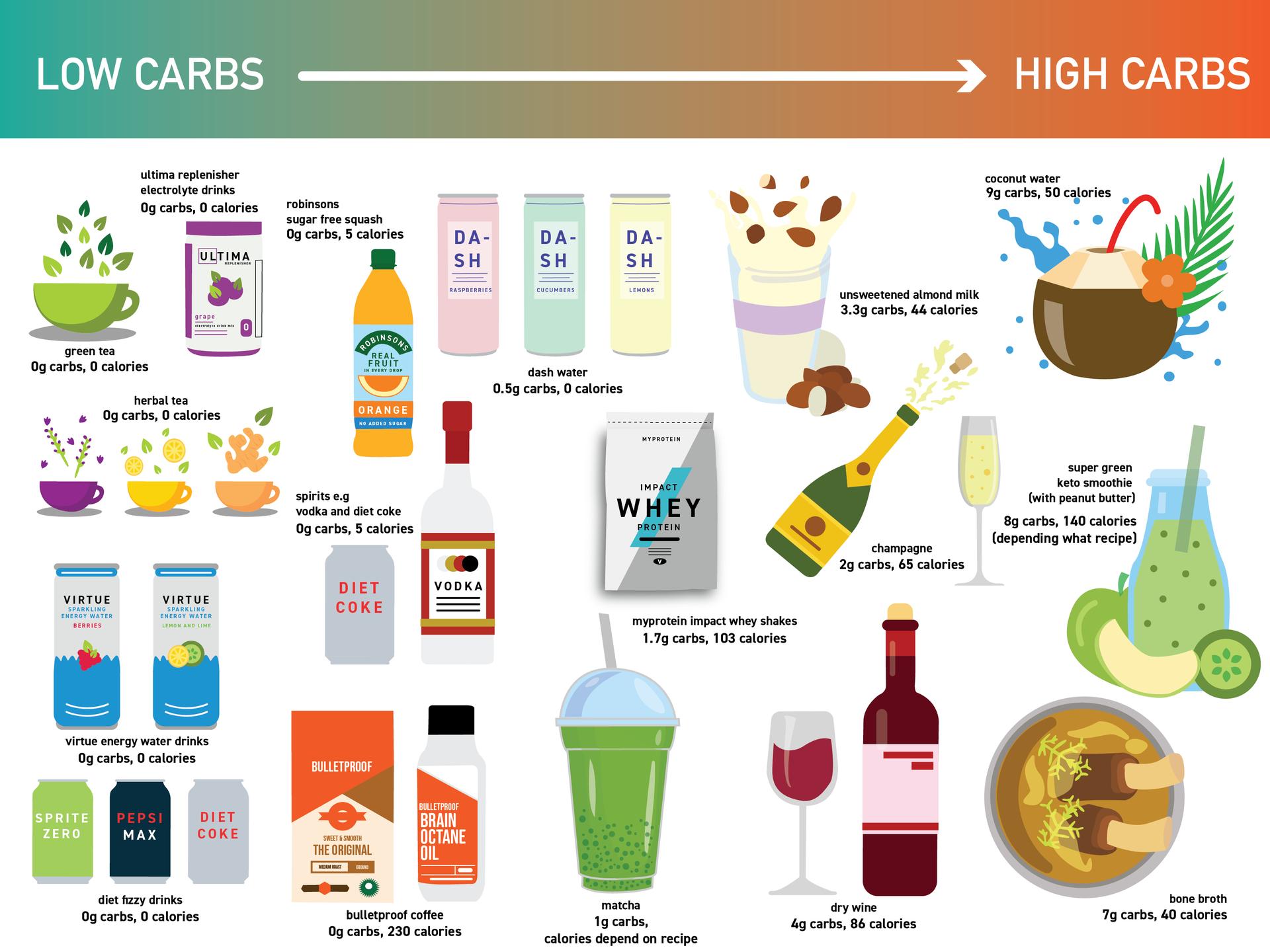 17 Best Keto Drinks Diet Nutritional Guide 2020 Origym
